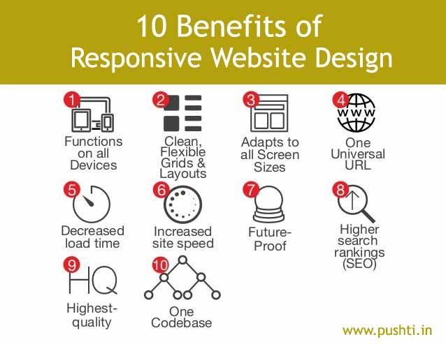 benefits-of-responsive-website