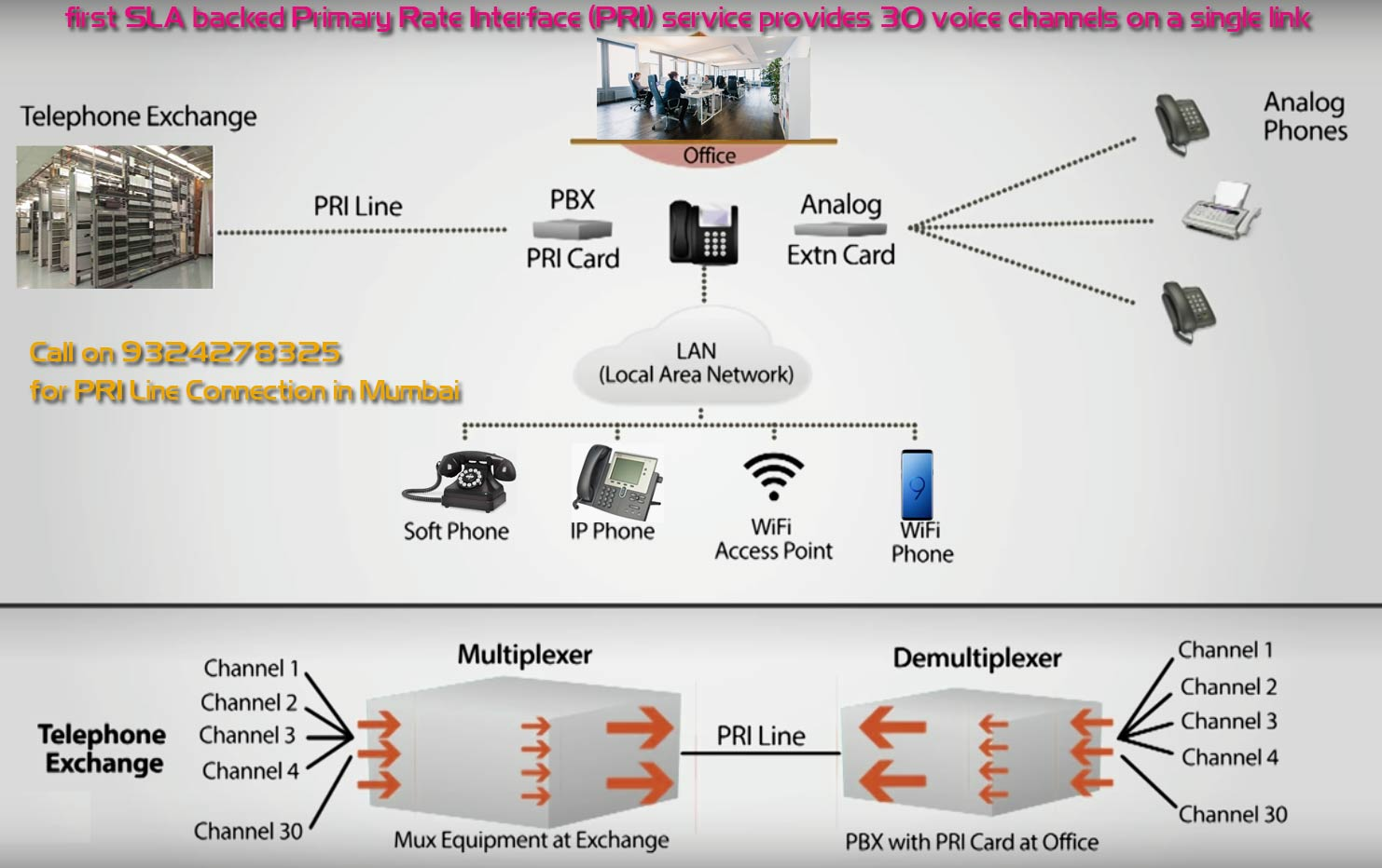 How Can Pri Line Help My Business What Is A Isdn Voice And Ip Phone Wiring Diagram Works