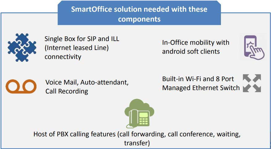 SmartOffice is an innovative single box solution that gives businesses access to Voice, Data, Storage and Apps. With SmartOffice, a business no longer needs to invest in multiple devices or approach multiple service providers to setup a new office or a branch operation. This affordable, reliable, easy-to-deploy solution makes it a perfect decision for those looking to make a smart choice.